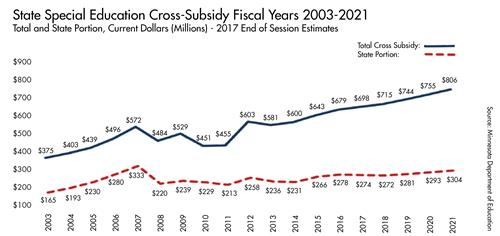 Special Education Cross-Subsidy Fiscal Years 2003-2021